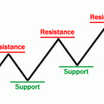 support resistance swing trading forex logo