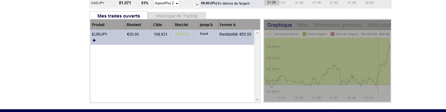 Trade des options binaires