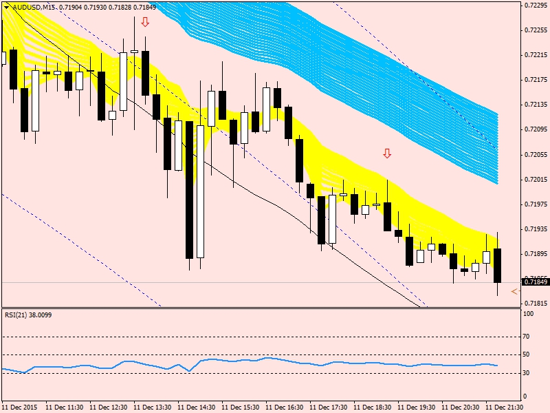 Forex strategie einsteiger